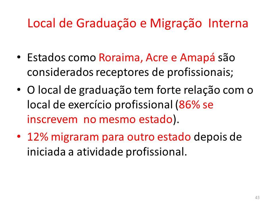 Local de Graduação e Migração Interna