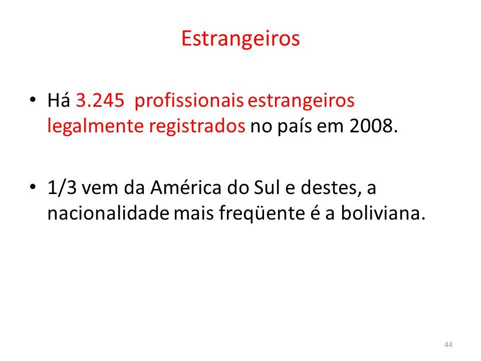 Estrangeiros Há 3.245 profissionais estrangeiros legalmente registrados no país em 2008.