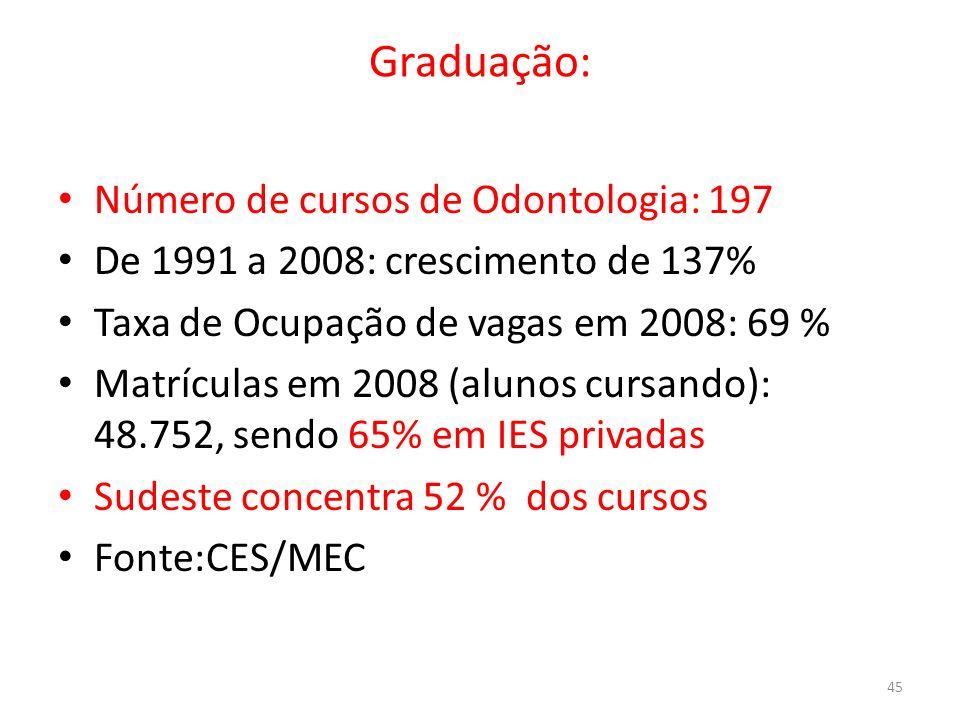 Graduação: Número de cursos de Odontologia: 197