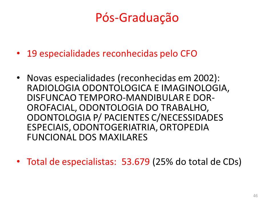 Pós-Graduação 19 especialidades reconhecidas pelo CFO