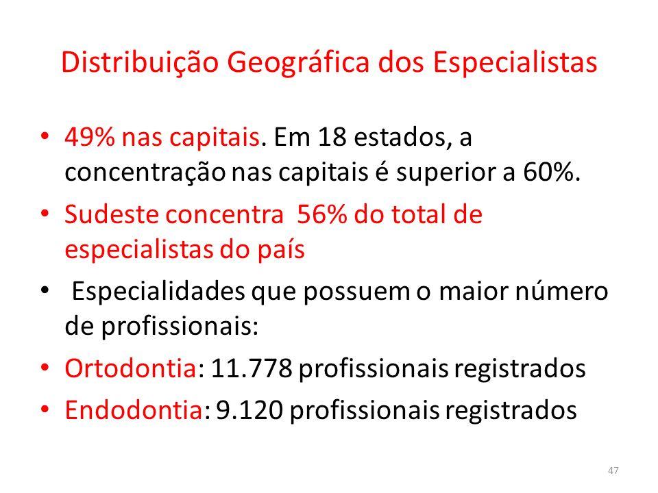 Distribuição Geográfica dos Especialistas