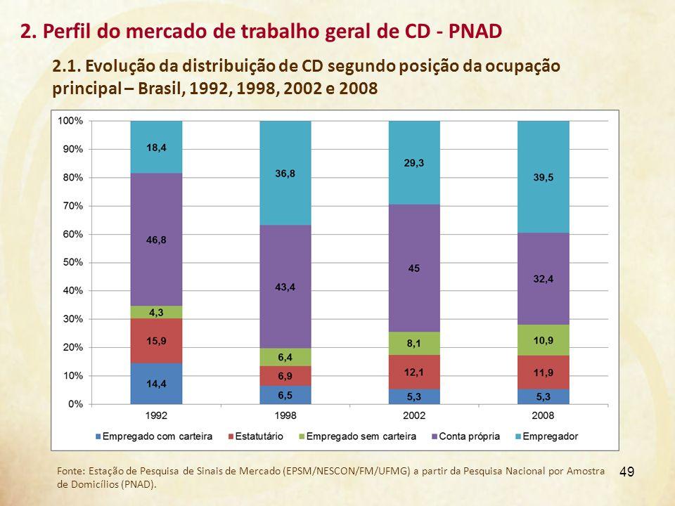 2. Perfil do mercado de trabalho geral de CD - PNAD