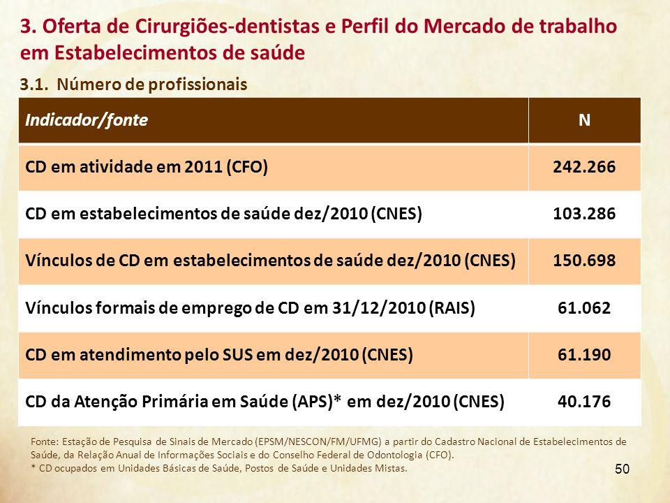3. Oferta de Cirurgiões-dentistas e Perfil do Mercado de trabalho em Estabelecimentos de saúde