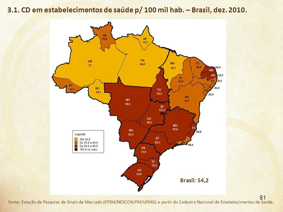 3. 1. CD em estabelecimentos de saúde p/ 100 mil hab. – Brasil, dez
