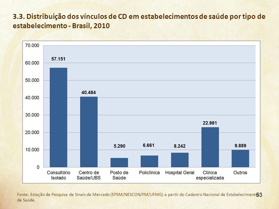 3.3. Distribuição dos vínculos de CD em estabelecimentos de saúde por tipo de estabelecimento - Brasil, 2010