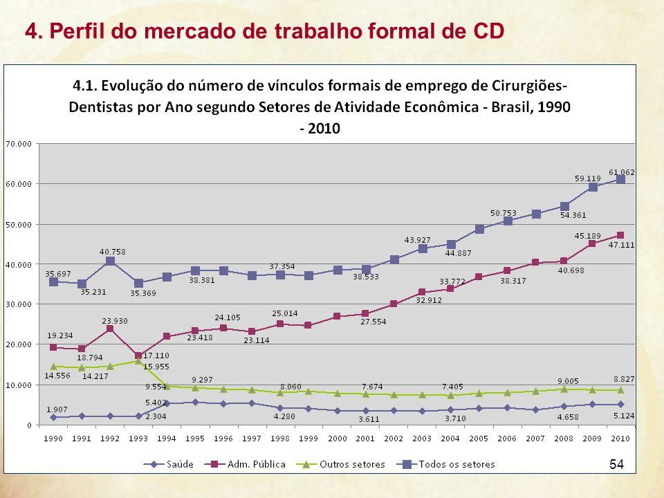4. Perfil do mercado de trabalho formal de CD