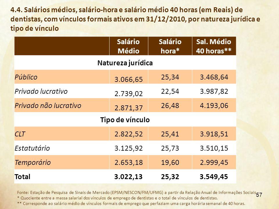 4.4. Salários médios, salário-hora e salário médio 40 horas (em Reais) de dentistas, com vínculos formais ativos em 31/12/2010, por natureza jurídica e tipo de vínculo