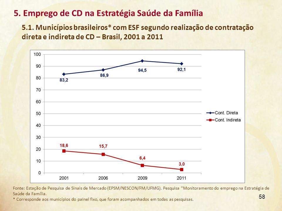 5. Emprego de CD na Estratégia Saúde da Família