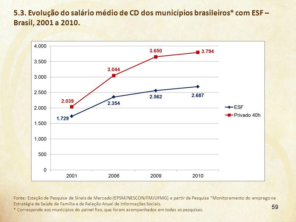 5. 3. Evolução do salário médio de CD dos municípios brasileiros