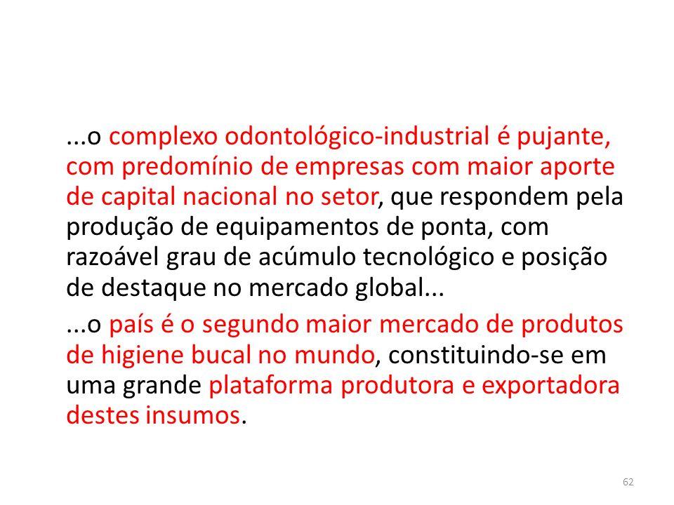 ...o complexo odontológico-industrial é pujante, com predomínio de empresas com maior aporte de capital nacional no setor, que respondem pela produção de equipamentos de ponta, com razoável grau de acúmulo tecnológico e posição de destaque no mercado global...