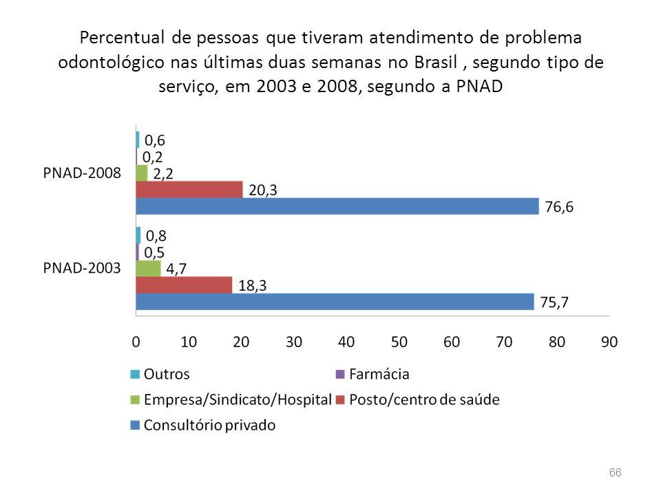 Percentual de pessoas que tiveram atendimento de problema odontológico nas últimas duas semanas no Brasil , segundo tipo de serviço, em 2003 e 2008, segundo a PNAD