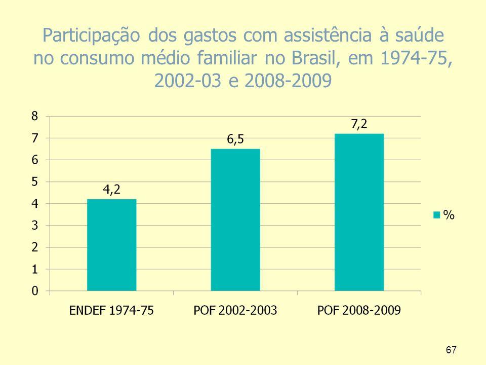 Participação dos gastos com assistência à saúde no consumo médio familiar no Brasil, em 1974-75, 2002-03 e 2008-2009