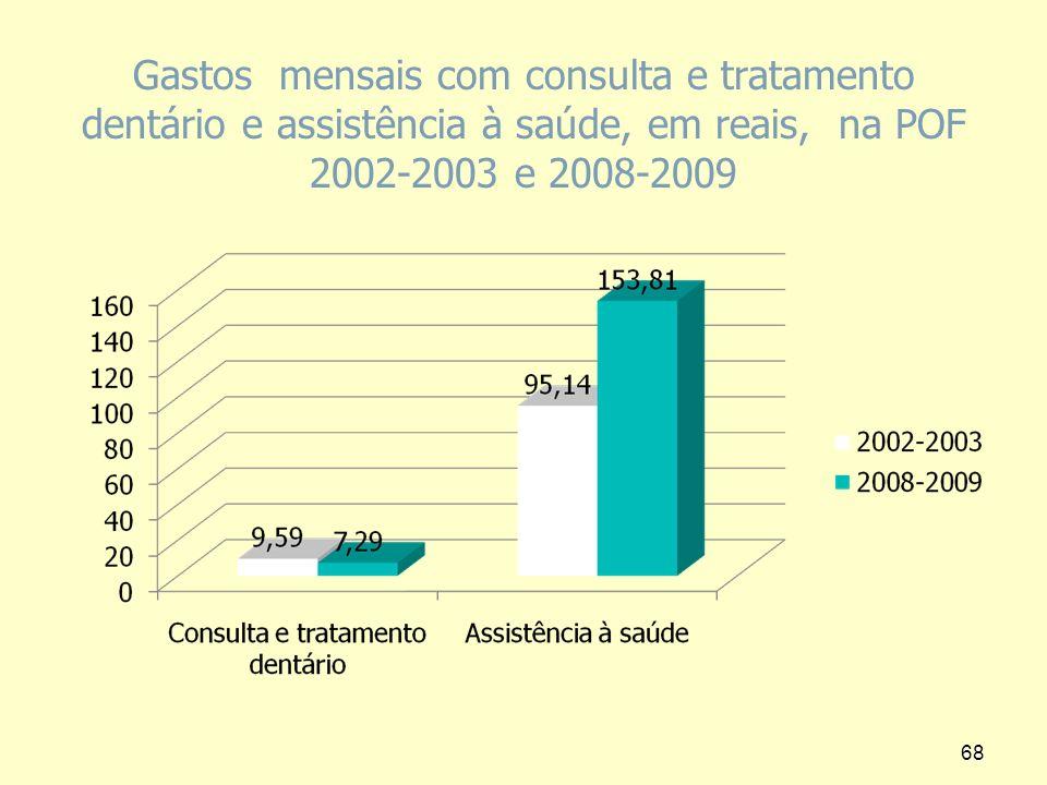 Gastos mensais com consulta e tratamento dentário e assistência à saúde, em reais, na POF 2002-2003 e 2008-2009
