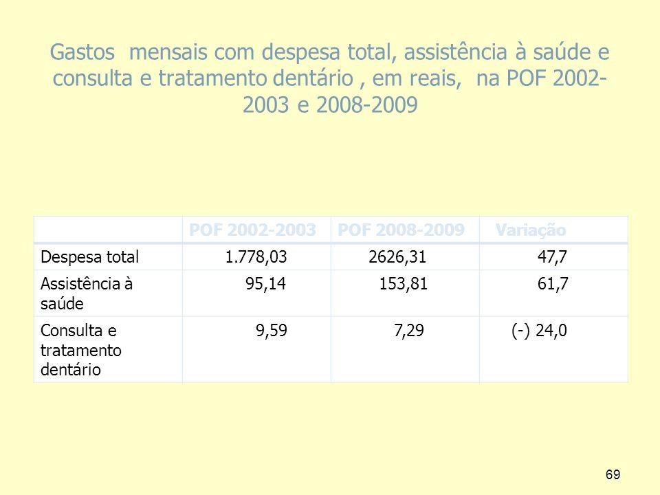 Gastos mensais com despesa total, assistência à saúde e consulta e tratamento dentário , em reais, na POF 2002-2003 e 2008-2009