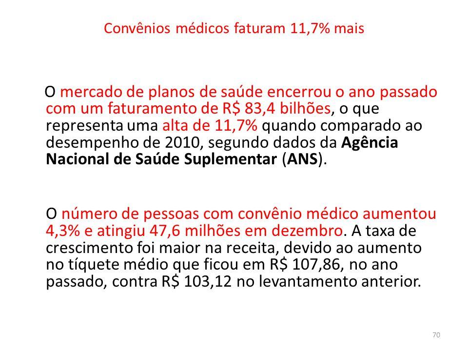Convênios médicos faturam 11,7% mais