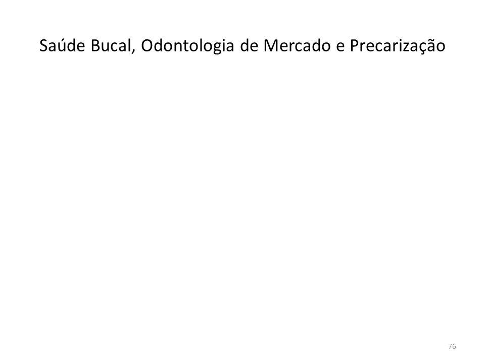 Saúde Bucal, Odontologia de Mercado e Precarização