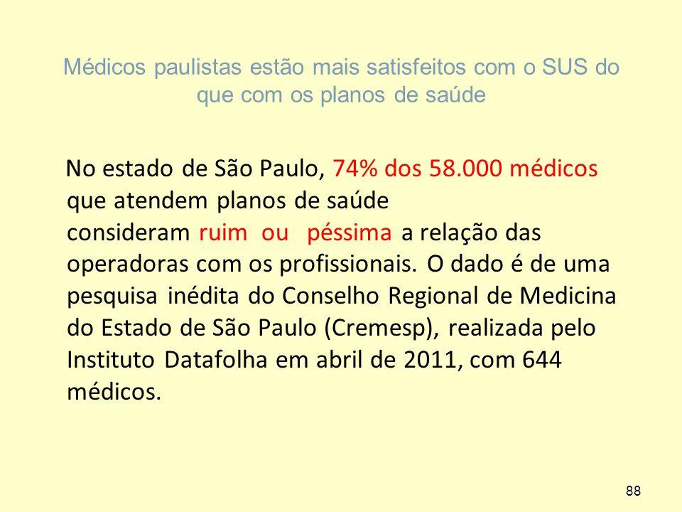 Médicos paulistas estão mais satisfeitos com o SUS do que com os planos de saúde
