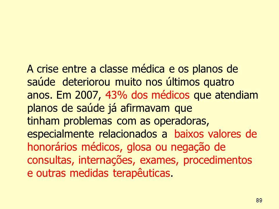 A crise entre a classe médica e os planos de saúde deteriorou muito nos últimos quatro anos.
