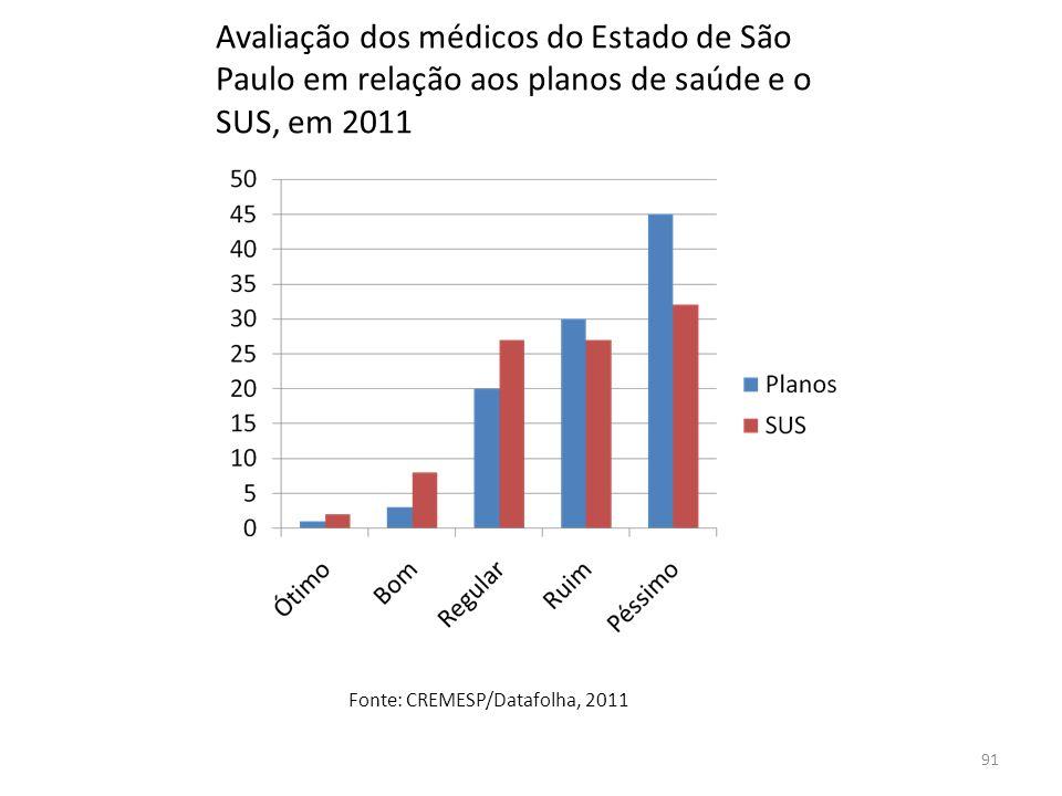 Avaliação dos médicos do Estado de São Paulo em relação aos planos de saúde e o SUS, em 2011