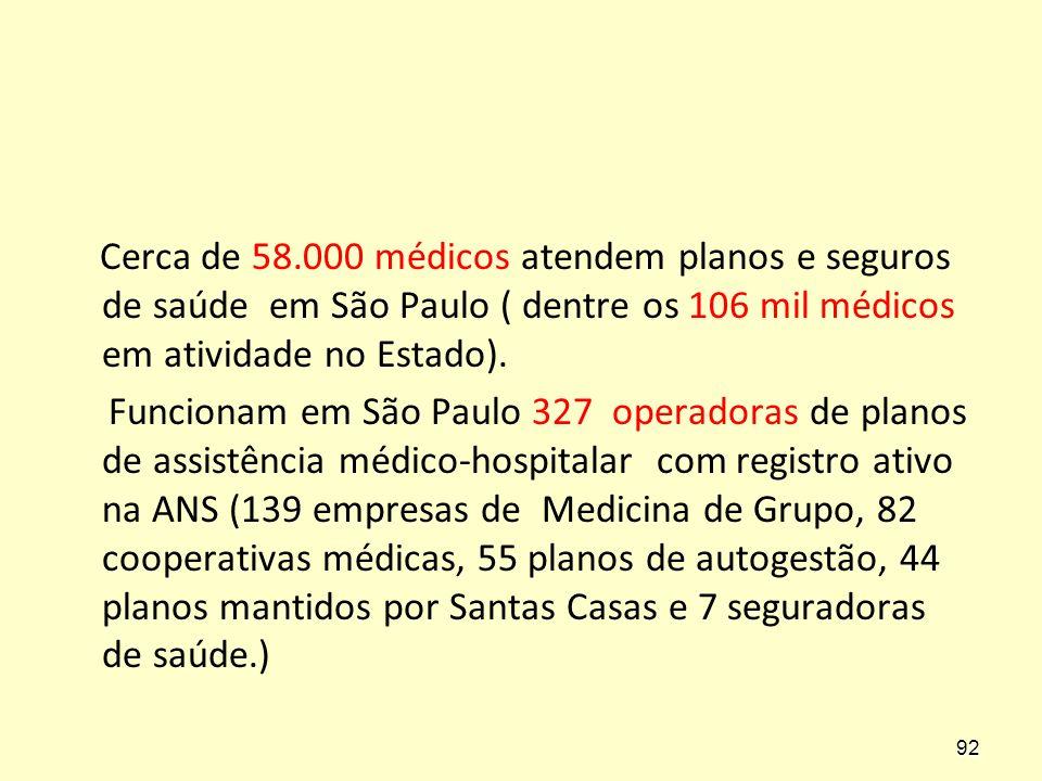 Cerca de 58.000 médicos atendem planos e seguros de saúde em São Paulo ( dentre os 106 mil médicos em atividade no Estado).