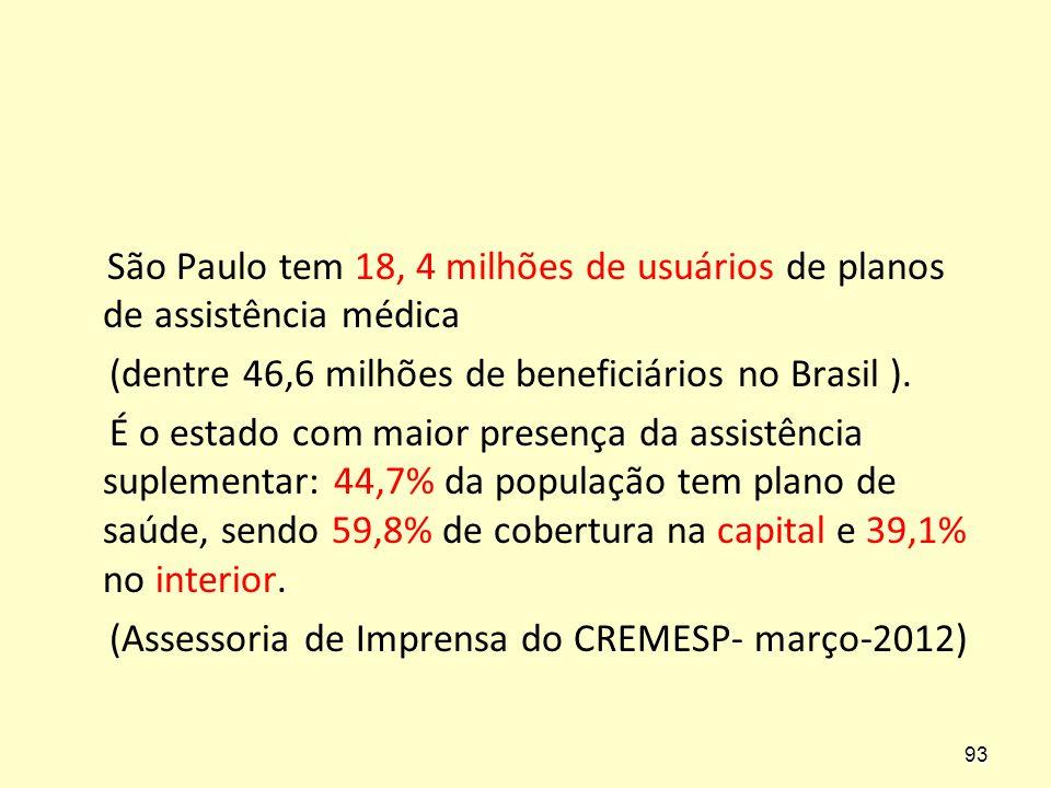 São Paulo tem 18, 4 milhões de usuários de planos de assistência médica