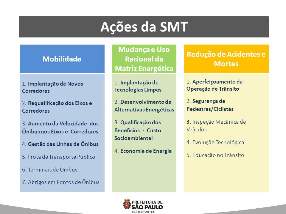 Ações da SMT Mudança e Uso Racional da Matriz Energética