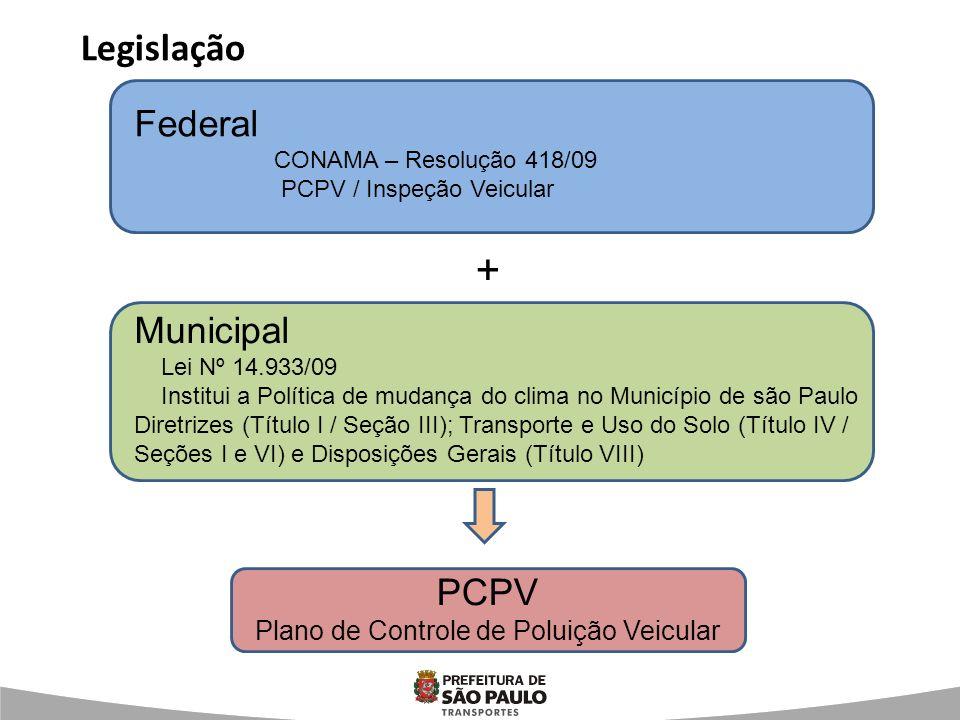 Plano de Controle de Poluição Veicular