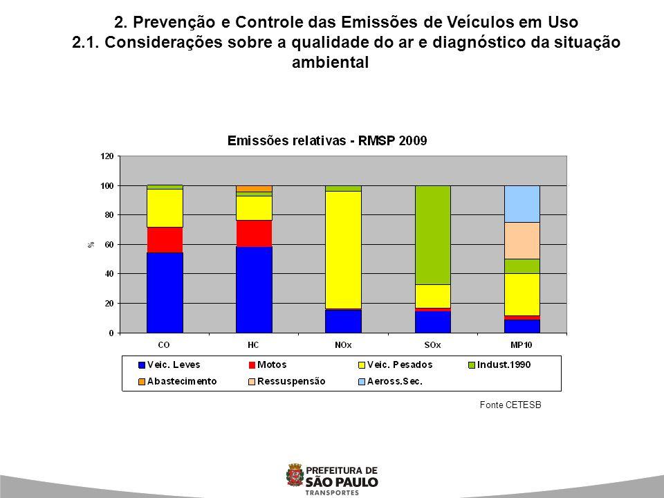 2. Prevenção e Controle das Emissões de Veículos em Uso