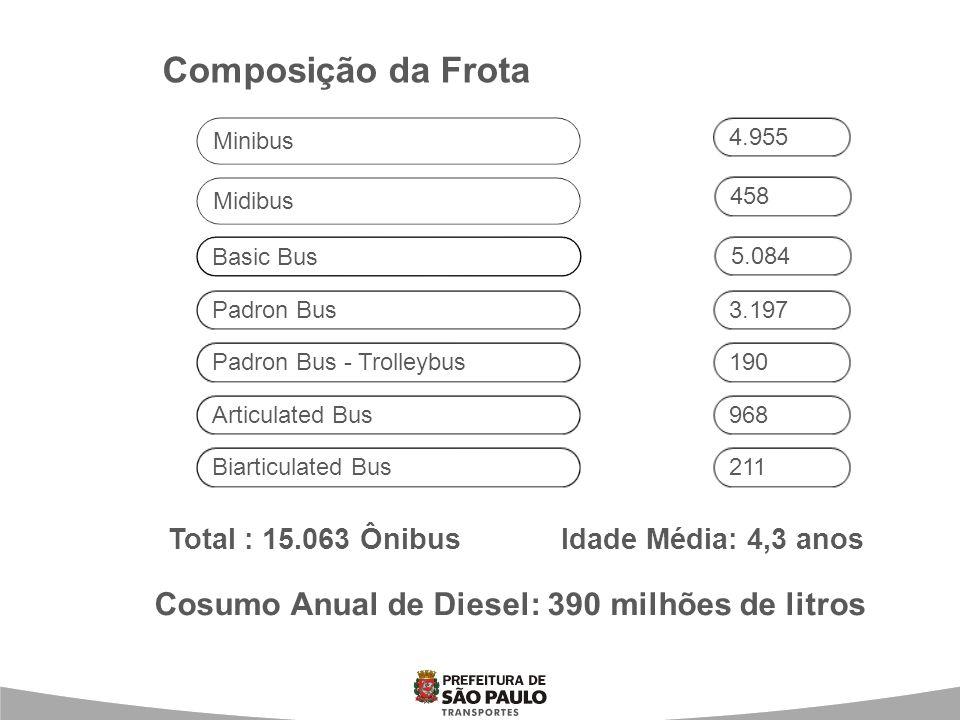 Composição da Frota Cosumo Anual de Diesel: 390 milhões de litros