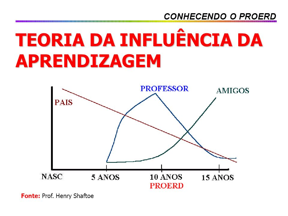 TEORIA DA INFLUÊNCIA DA APRENDIZAGEM