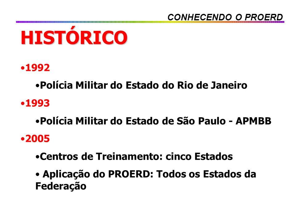 HISTÓRICO 1992 Polícia Militar do Estado do Rio de Janeiro 1993