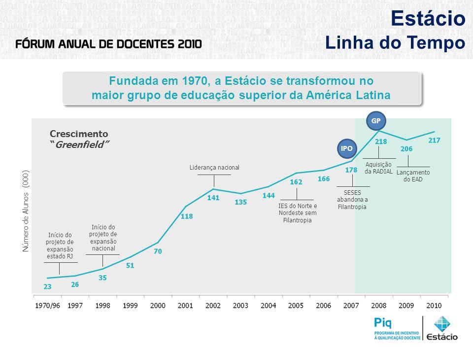 Estácio Linha do Tempo Fundada em 1970, a Estácio se transformou no