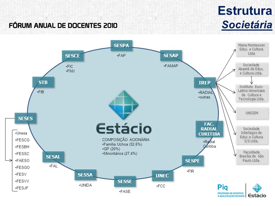 Estrutura Societária SESPA SESCE SESAP STB IREP SESES SESAL SESPE