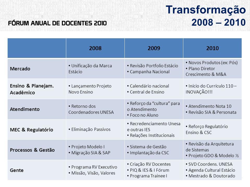 Transformação 2008 – 2010 2008 2009 2010 Mercado