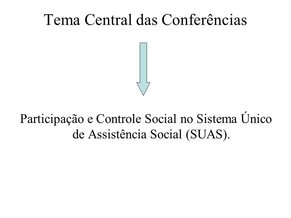 Tema Central das Conferências