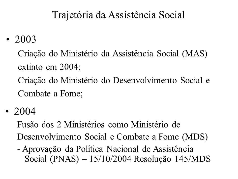Trajetória da Assistência Social