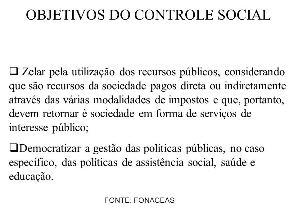 OBJETIVOS DO CONTROLE SOCIAL