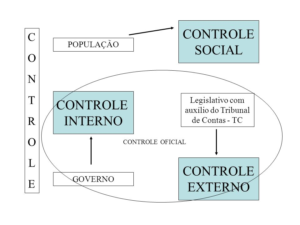Legislativo com auxílio do Tribunal de Contas - TC