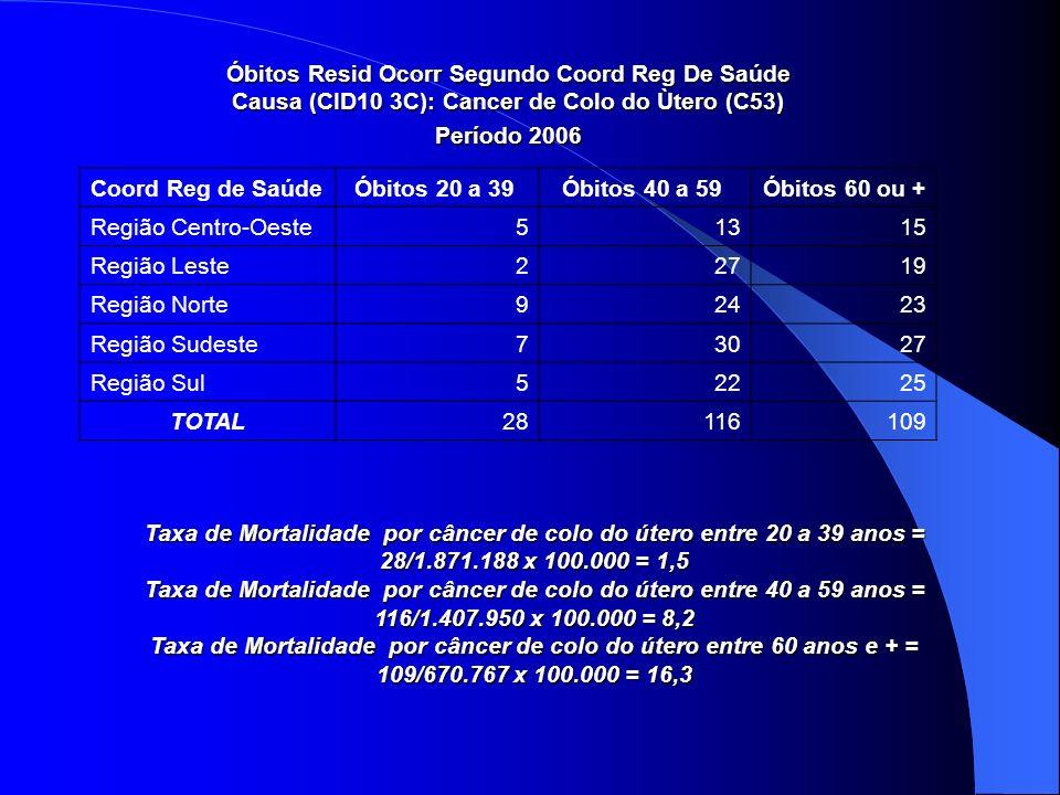 Taxa de Mortalidade por câncer de colo do útero entre 20 a 39 anos =