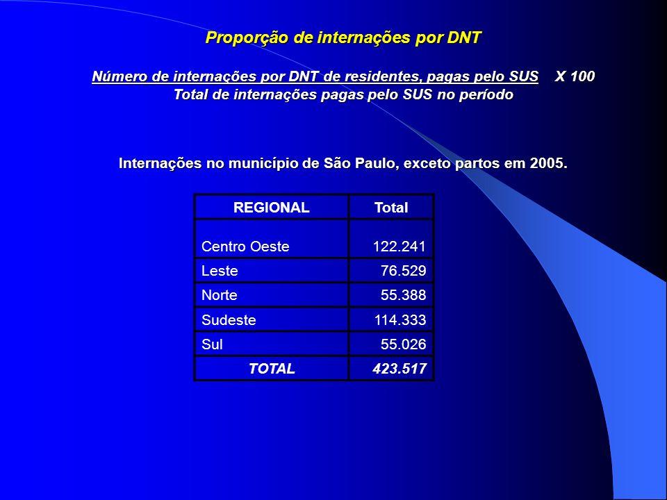 Proporção de internações por DNT