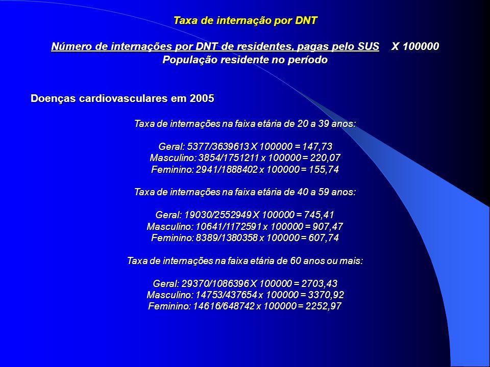 Taxa de internação por DNT População residente no período
