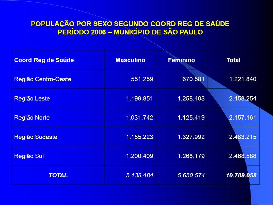 POPULAÇÃO POR SEXO SEGUNDO COORD REG DE SAÚDE