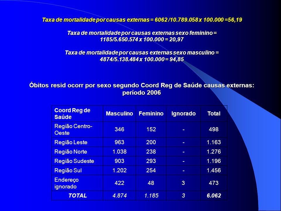 Taxa de mortalidade por causas externas = 6062 /10. 789. 058 x 100