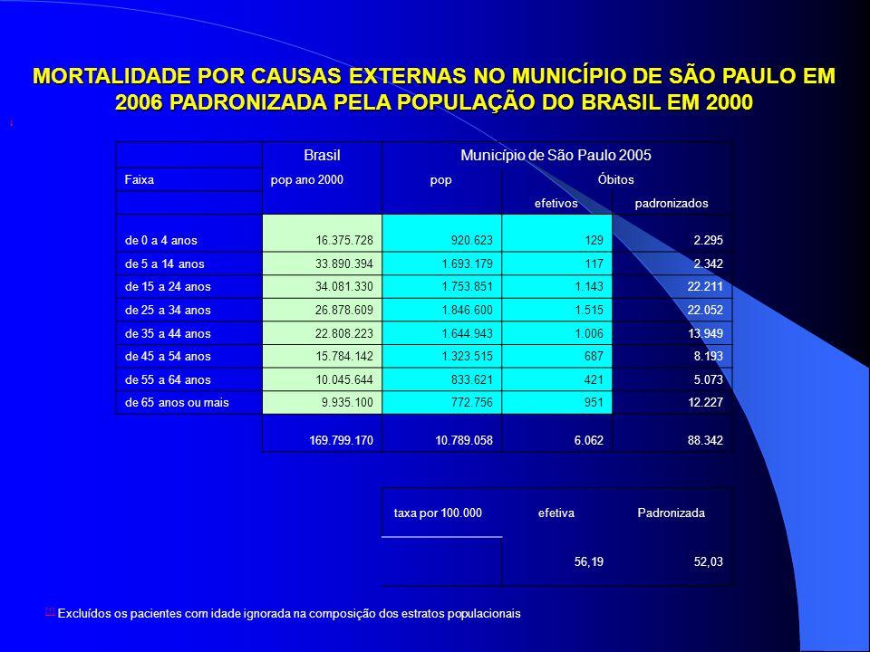 MORTALIDADE POR CAUSAS EXTERNAS NO MUNICÍPIO DE SÃO PAULO EM 2006 PADRONIZADA PELA POPULAÇÃO DO BRASIL EM 2000