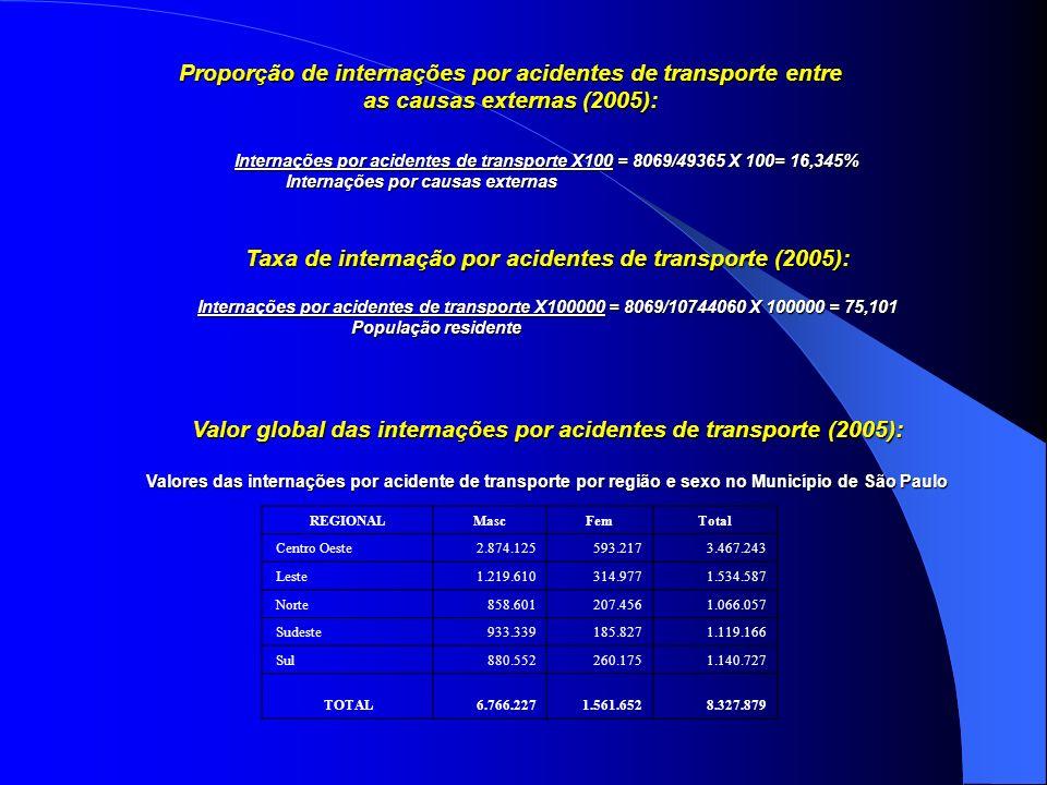 Proporção de internações por acidentes de transporte entre