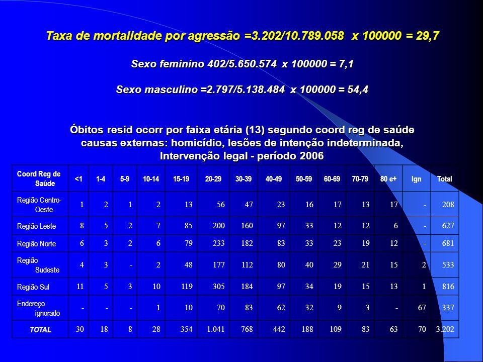 Taxa de mortalidade por agressão =3.202/10.789.058 x 100000 = 29,7