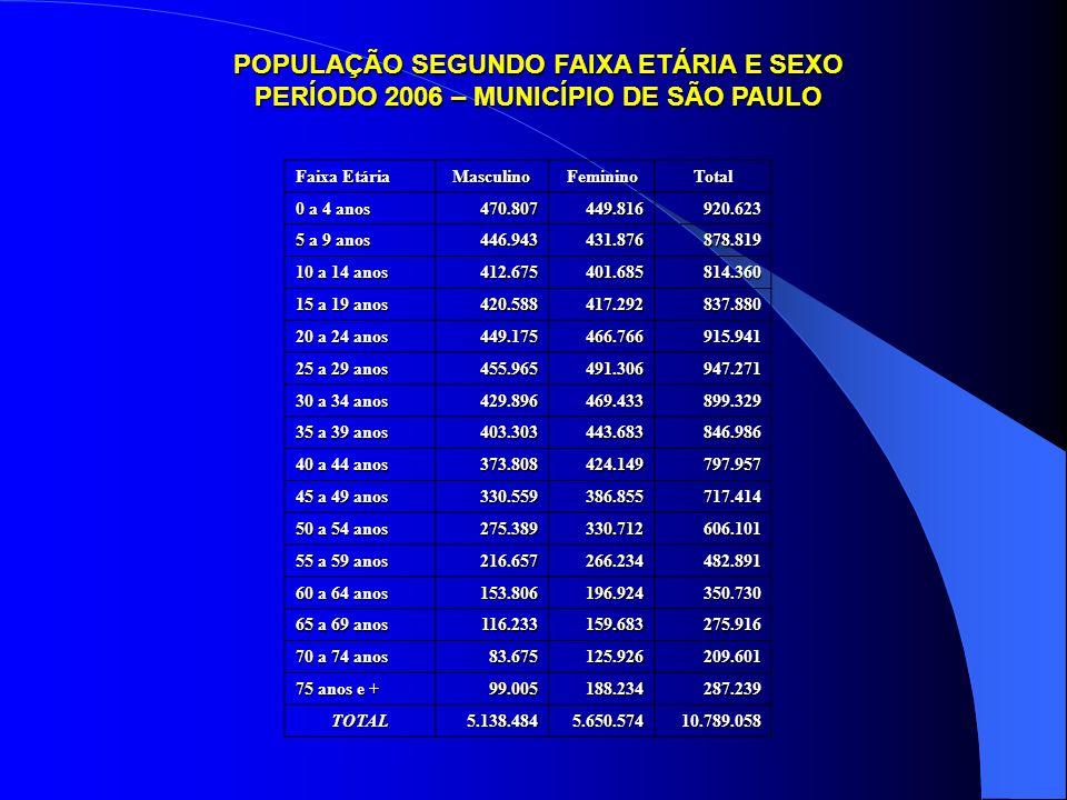 POPULAÇÃO SEGUNDO FAIXA ETÁRIA E SEXO