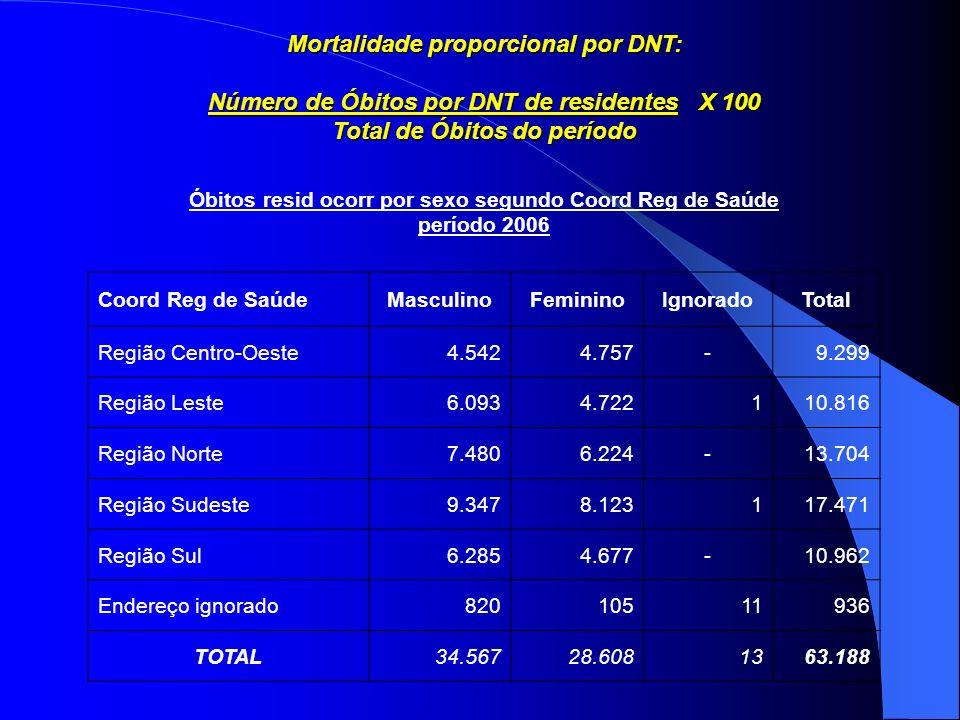 Mortalidade proporcional por DNT: