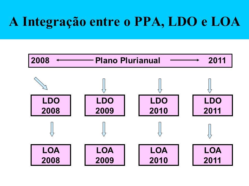 A Integração entre o PPA, LDO e LOA
