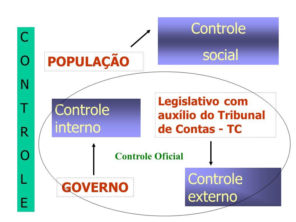 Controle social Controle interno Controle externo C O N POPULAÇÃO T R
